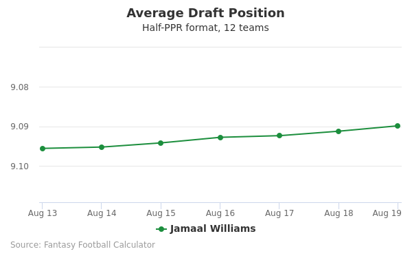 Jamaal Williams Average Draft Position Half-PPR