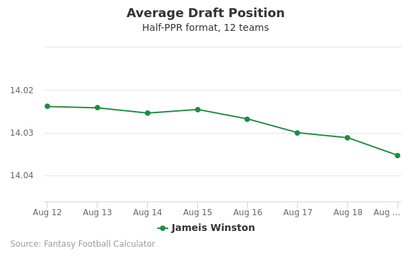 Jameis Winston Average Draft Position Half-PPR