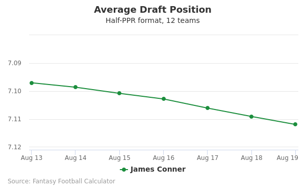 James Conner Average Draft Position Half-PPR