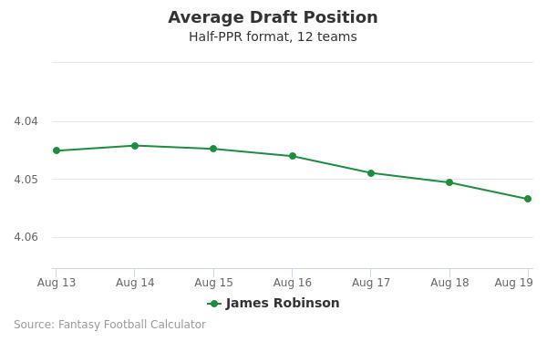 James Robinson Average Draft Position Half-PPR