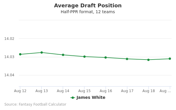 James White Average Draft Position Half-PPR