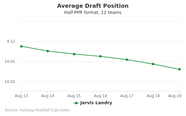 Jarvis Landry Average Draft Position Half-PPR