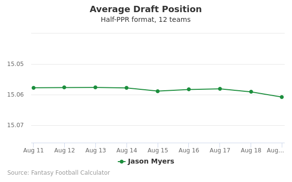 Jason Myers Average Draft Position Half-PPR