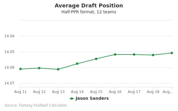 Jason Sanders Average Draft Position Half-PPR