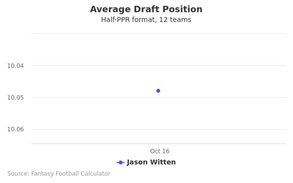 Jason Witten Average Draft Position Half-PPR