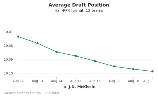 J.D. McKissic Average Draft Position Half-PPR