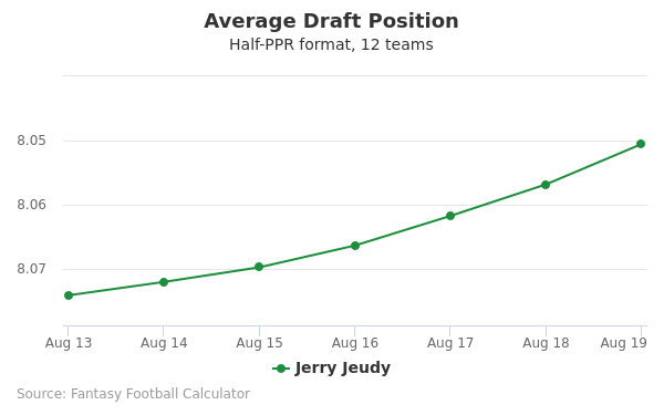 Jerry Jeudy Average Draft Position Half-PPR