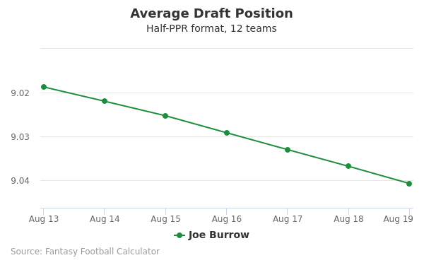 Joe Burrow Average Draft Position Half-PPR