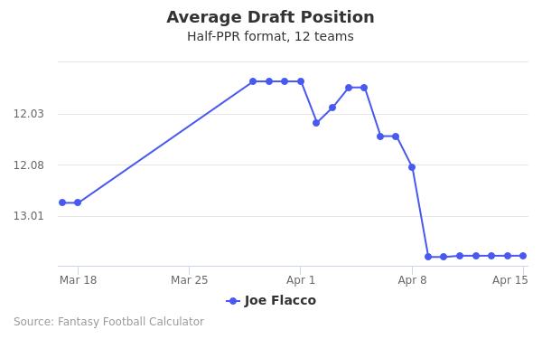 Joe Flacco Average Draft Position Half-PPR