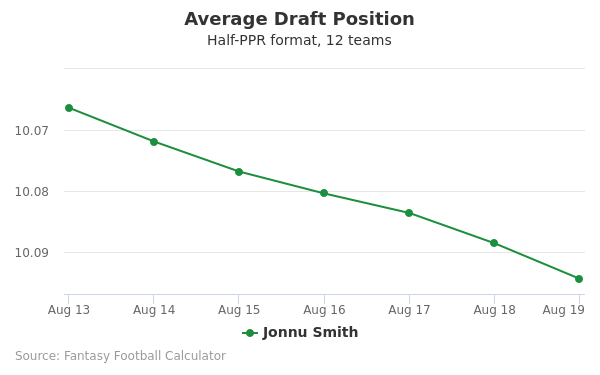 Jonnu Smith Average Draft Position Half-PPR