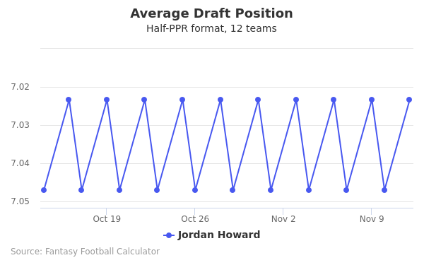 Jordan Howard Average Draft Position Half-PPR