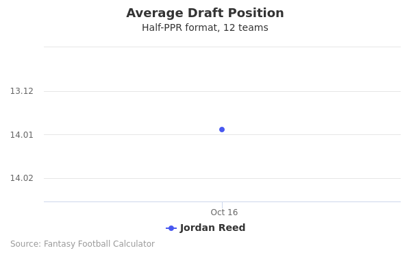 Jordan Reed Average Draft Position Half-PPR