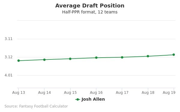 Josh Allen Average Draft Position Half-PPR