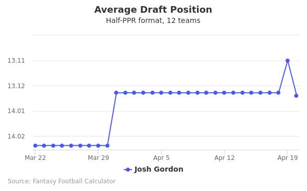 Josh Gordon Average Draft Position Half-PPR