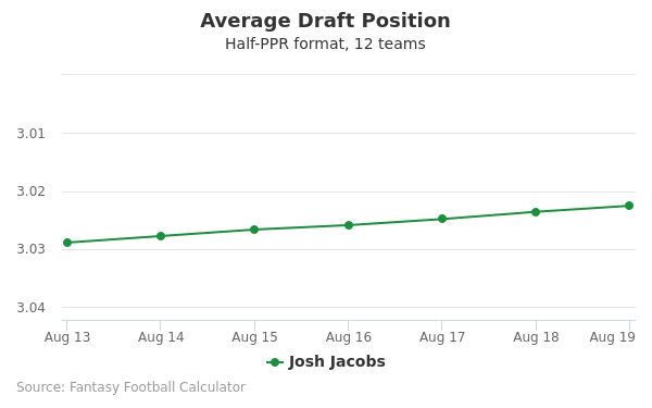 Josh Jacobs Average Draft Position Half-PPR