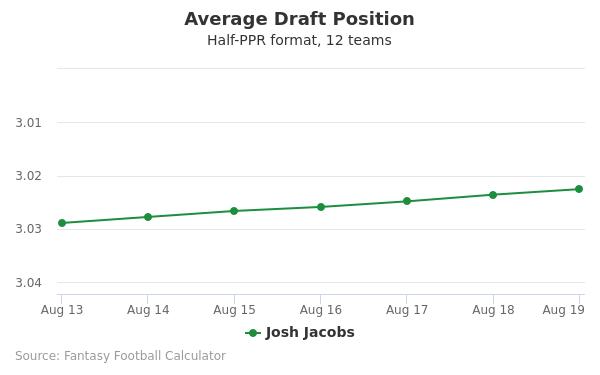 Josh Jacobs Average Draft Position Half-PPR