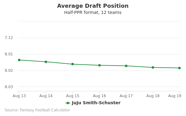 JuJu Smith-Schuster Average Draft Position Half-PPR