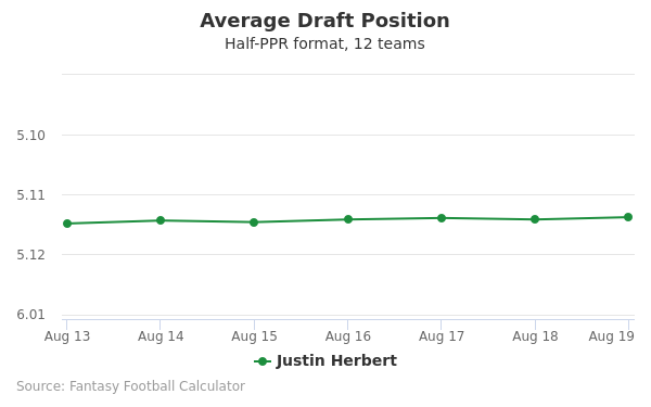 Justin Herbert Average Draft Position Half-PPR