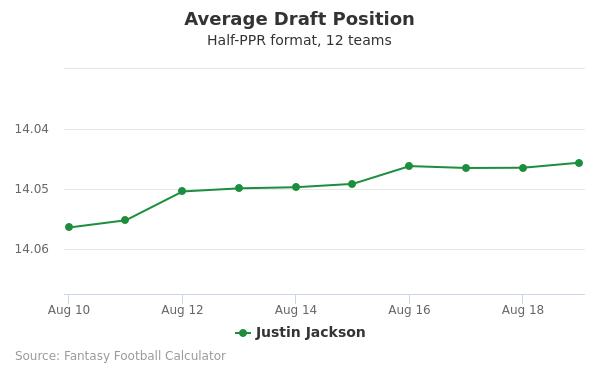 Justin Jackson Average Draft Position Half-PPR