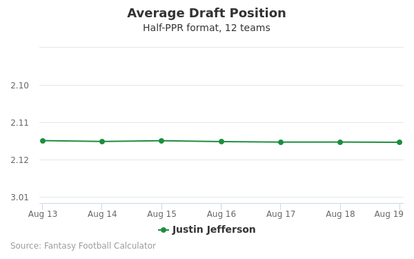 Justin Jefferson Average Draft Position Half-PPR