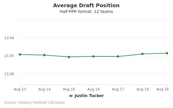 Justin Tucker Average Draft Position Half-PPR