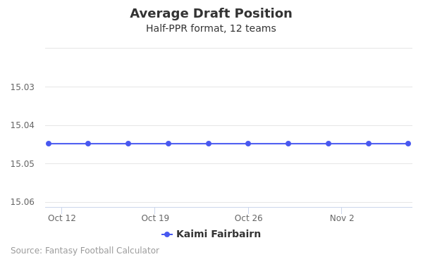 Kaimi Fairbairn Average Draft Position Half-PPR