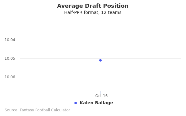 Kalen Ballage Average Draft Position Half-PPR