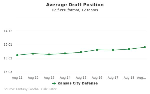 Kansas City Defense Average Draft Position Half-PPR