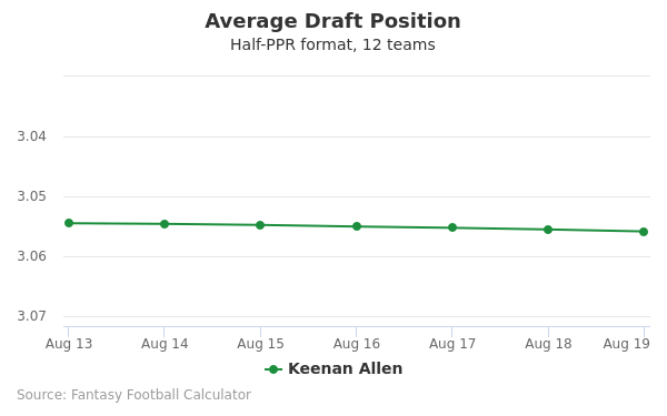 Keenan Allen Average Draft Position Half-PPR