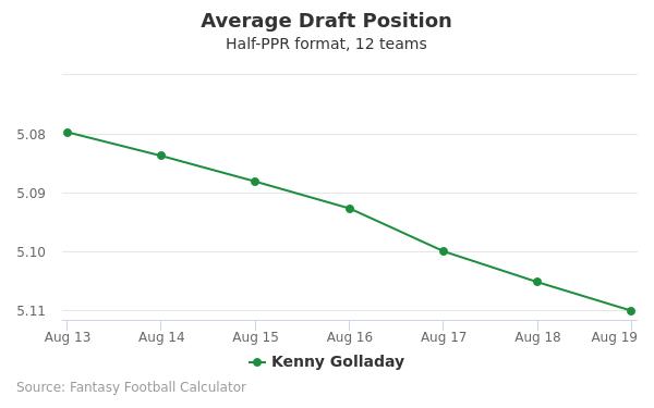 Kenny Golladay Average Draft Position Half-PPR