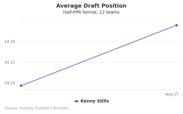 Kenny Stills Average Draft Position Half-PPR