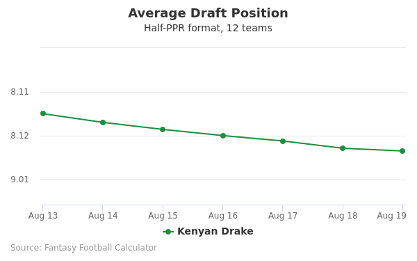 Kenyan Drake Average Draft Position Half-PPR
