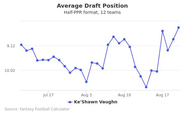 Ke'Shawn Vaughn Average Draft Position Half-PPR