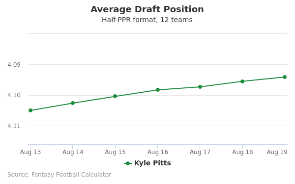 Kyle Pitts Average Draft Position Half-PPR