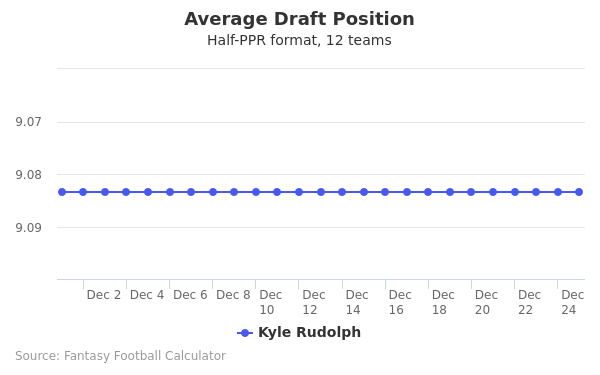 Kyle Rudolph Average Draft Position Half-PPR