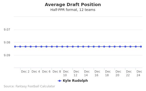 Kyle Rudolph Average Draft Position Half-PPR