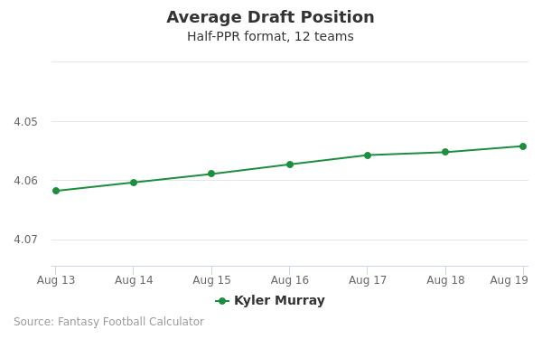 Kyler Murray Average Draft Position Half-PPR