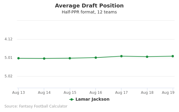 Lamar Jackson Average Draft Position Half-PPR