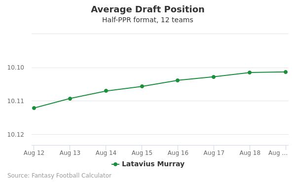 Latavius Murray Average Draft Position Half-PPR