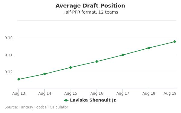Laviska Shenault Jr. Average Draft Position Half-PPR