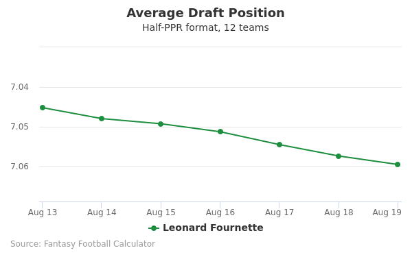 Leonard Fournette Average Draft Position Half-PPR