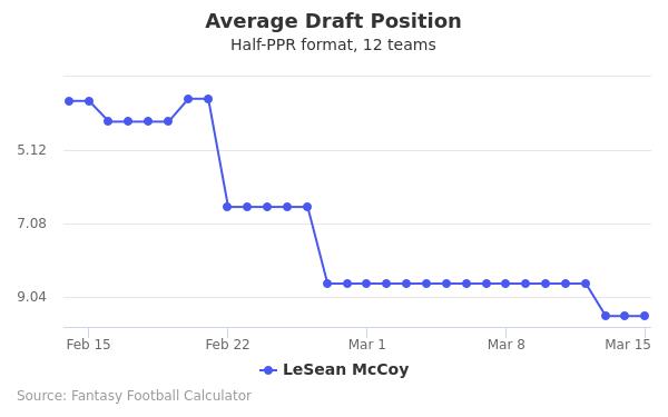 LeSean McCoy Average Draft Position Half-PPR