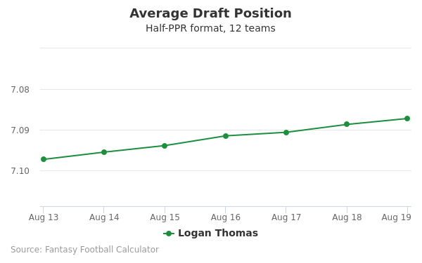 Logan Thomas Average Draft Position Half-PPR