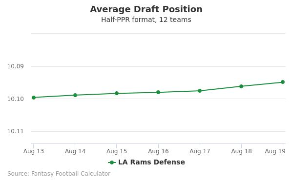 LA Rams Defense Average Draft Position Half-PPR