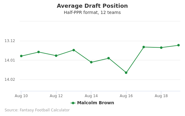 Malcolm Brown Average Draft Position Half-PPR