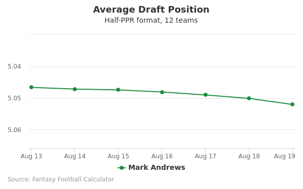 Mark Andrews Average Draft Position Half-PPR