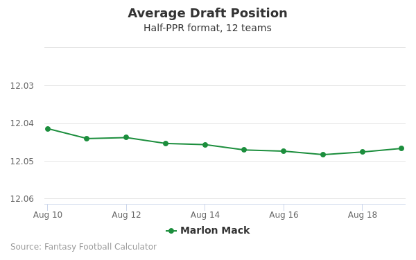 Marlon Mack Average Draft Position Half-PPR