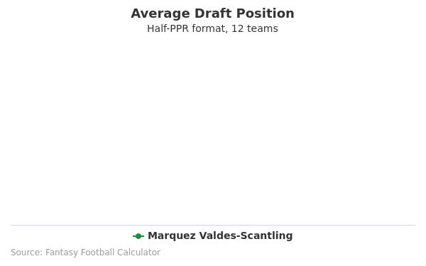 Marquez Valdes-Scantling Average Draft Position Half-PPR