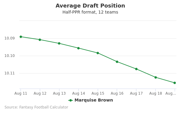 Marquise Brown Average Draft Position Half-PPR