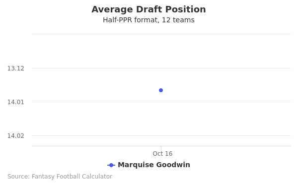 Marquise Goodwin Average Draft Position Half-PPR